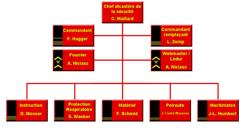 Organigramme CSPi Marly